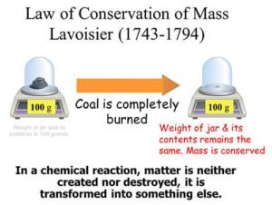 Law of Conservation of Mass diagram