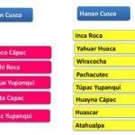 Inca emperors list