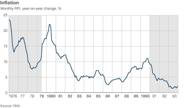 Thatcher Inflation Rate Graph