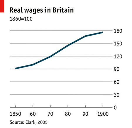United Kingdom wages graph