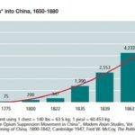 China Opium imports graph