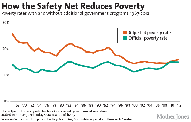 United States poverty rate chart
