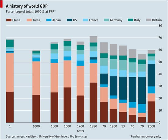 World GDP history graph