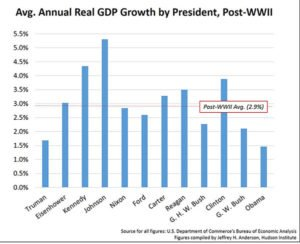 GDP growth chart of Post WWII presidents