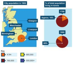UK Population shift graph