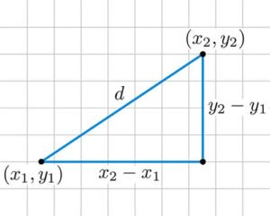 Distance Formula in Analytic Geometry