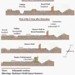 Hadrian's wall schematic section