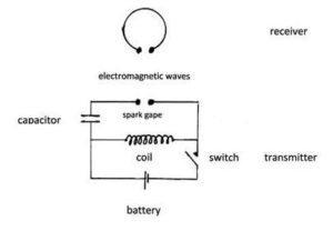 Hertz Experiment Diagram