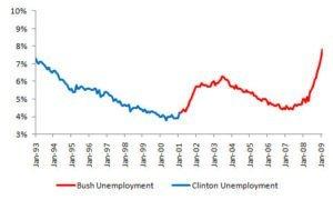 Clinton Vs Bush Unemployment Rate Graph