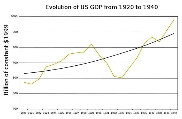US GDP chart between 1920 and 1940