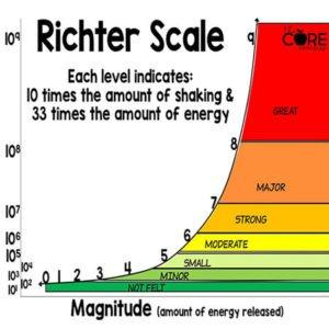 Richter Scale explanation