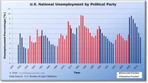 US Unemployment Rates