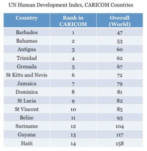 UN Human Development Index