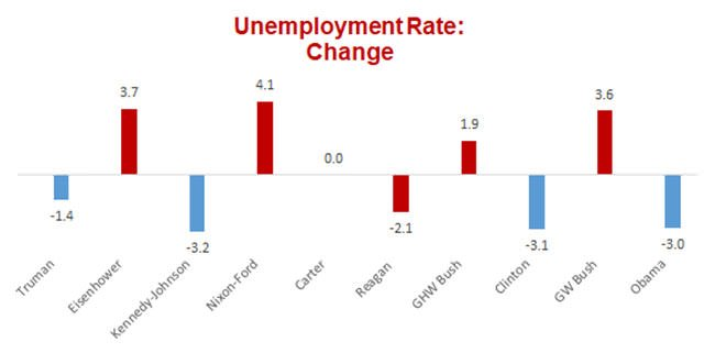 US Unemployment Rate Change graph