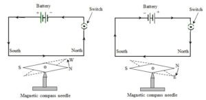 Oersted electromagnetic experiment diagram