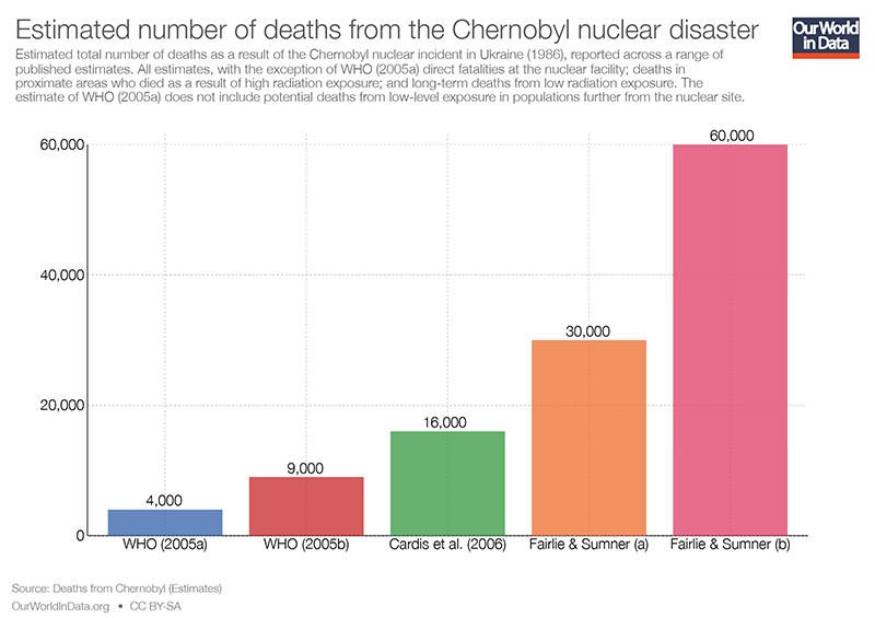 Chernobyl Disaster death toll
