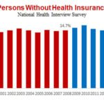 US Health Insurance graph from 1997 to 2016