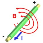 Magnetic field around a current carrying conductor