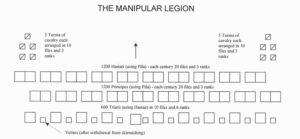 Organisation of the Manipular Legion