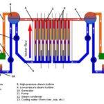 RBMK Nuclear Reactor diagram