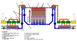 RBMK Nuclear Reactor diagram