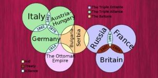 Alliances WW1 Featured Image