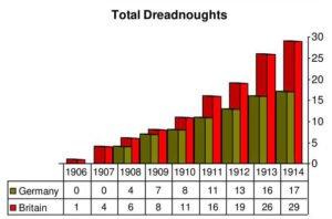 WW1 Naval Arms Race Graph