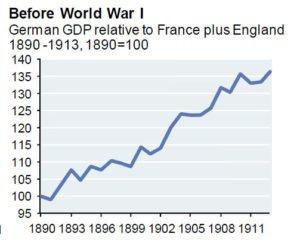 German GDP growth before World War I