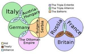 World War 1 Alliances