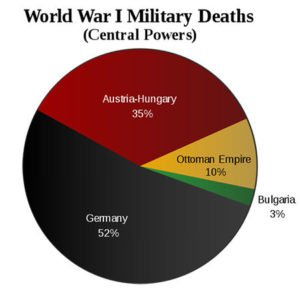 Military deaths of Central Powers in WW1