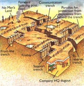 WW1 Trench System diagram