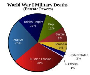 WW1 Military deaths of Entente Powers