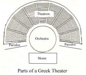 Greek Theatre Diagram