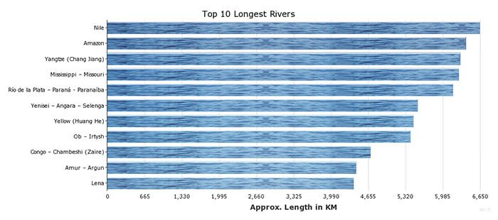 The 10 longest rivers in the world