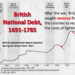 British Debt Graph (1690 - 1783)