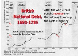 British Debt Graph (1690 - 1783)