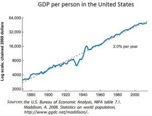 US GDP per person
