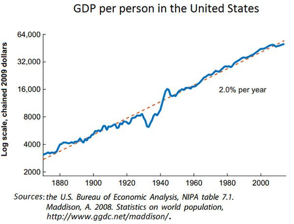 US GDP per person