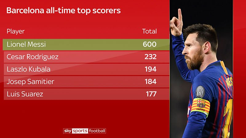 All Time Top Goalscorers For FC Barcelona
