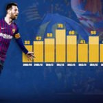 Lionel Messi Season by Season stats