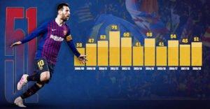 Lionel Messi Season by Season stats