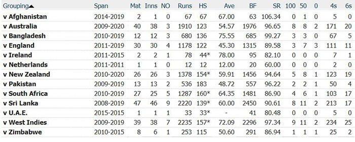 Virat Kohli ODI Stats