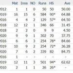 Virat Kohli T20I Stats