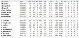 Virat Kohli Test Stats