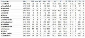 Sachin Tendulkar ODI statistics