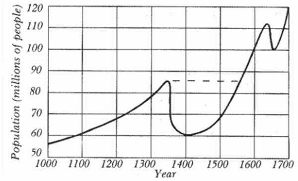 Black Death Population Graph