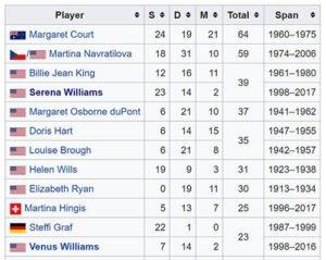 Most Grans Slams Women