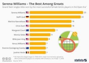 Top Women In Grand Slam Tennis